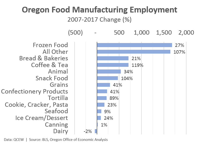 Additionally, The Food Manufacturing Job Gains Are Widespread Across The  State. The Largest Concentration Of Firms And Employment Is In The Portland  Region, ...