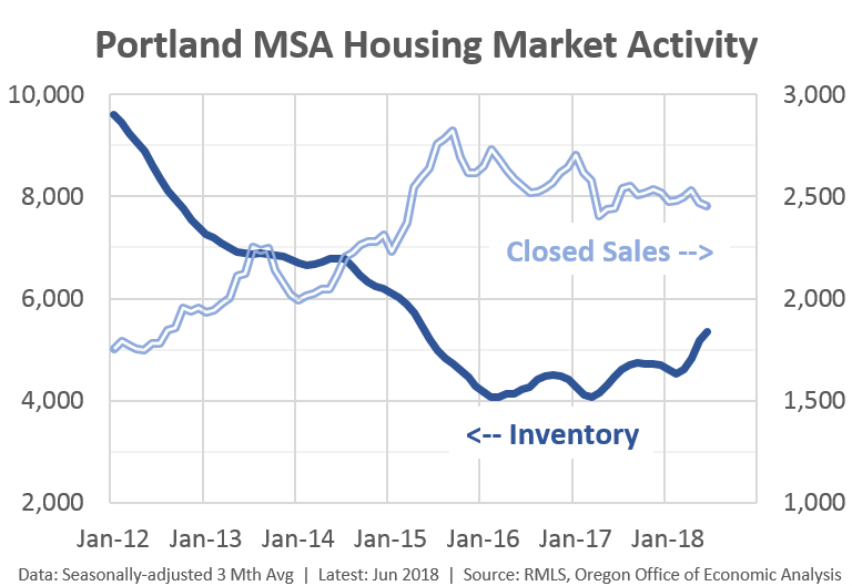 The Housing Market is Rebalancing, at Least in Portland