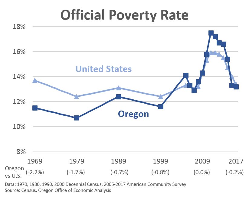 Image result for graph of oregon poverty 2018