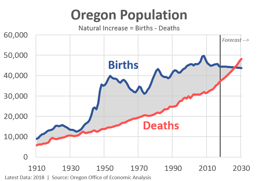 57dad9ae2f89 Of course these population and demographic trends vary across the state.  Over the past couple of years, 16 of Oregon's 36 counties have experienced  strong ...