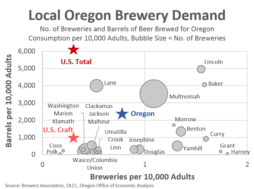 Oregon Office of Economic Analysis | Oregon Economic News