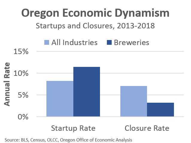 Oregon Office of Economic Analysis | Oregon Economic News, Analysis
