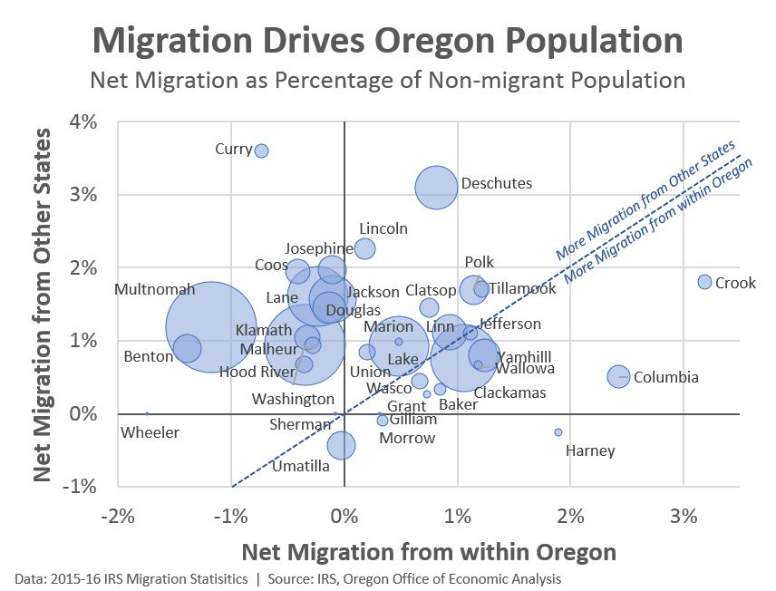 Oregon Office of Economic Analysis | Oregon Economic News, Analysis
