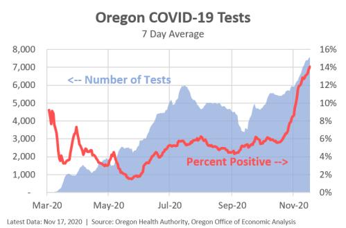 COVIDtests111720