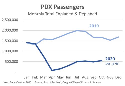 PDXPassengers1020