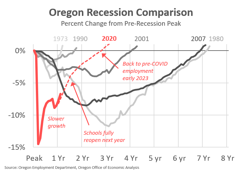 Oregon Office Of Economic Analysis Oregon Economic News Analysis And Outlook